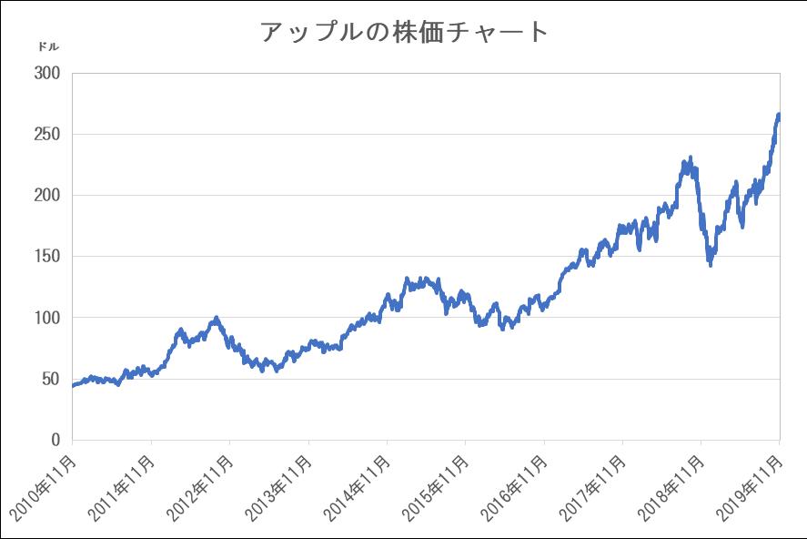 あっぷる 株価